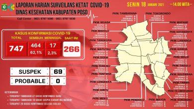 Photo of Jumlah Terkonfirmasi Covid -19 Kabupaten Poso Terus Meroket, Sehari Tembus 266 Kasus